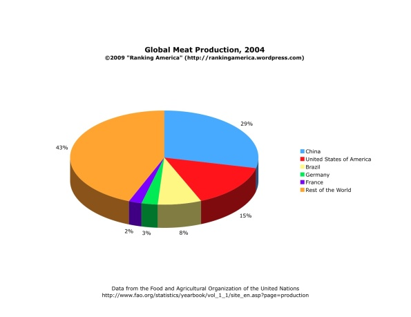 chart-of-meat-production1