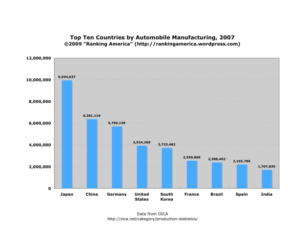 chart-of-automobile-manufacturing