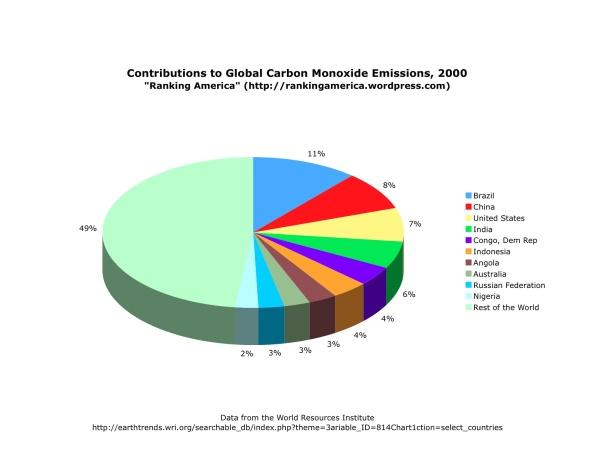 chart-of-carbon-monoxide-emissions