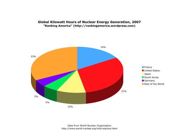 chart-of-nuclear-power-generation