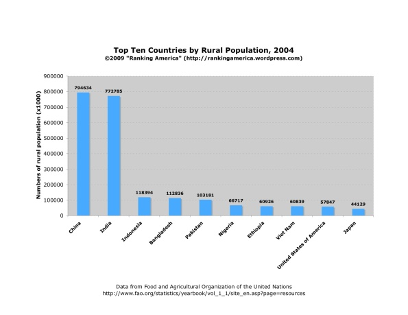 chart-of-rural-population-total1