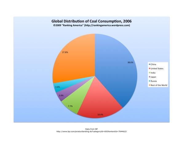 chart-of-coal-consumptionxlsx