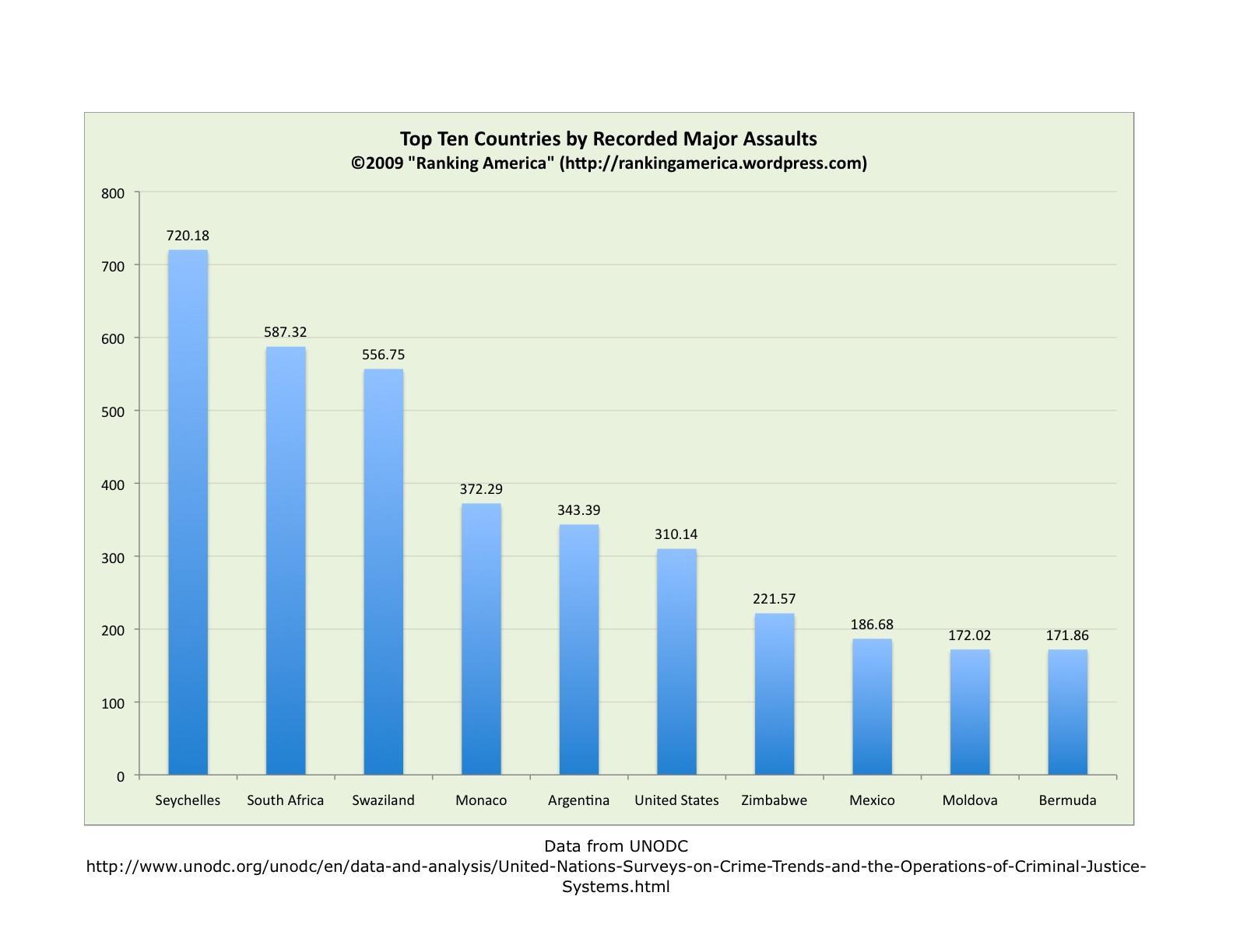 Statistics hardest majors ranked