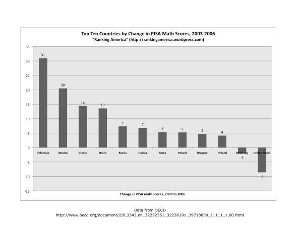 chart-of-math-score-changexlsx