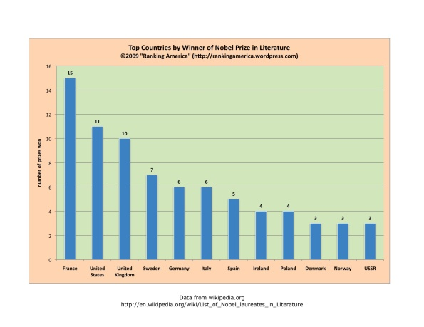 chart-of-nobel-literaturexlsx