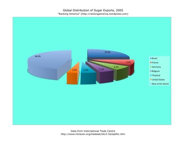 Sugar Exports.xlsx