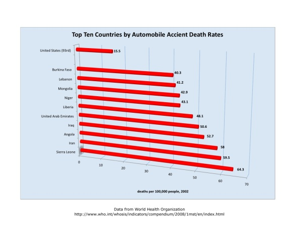 Automobile Accident Death Rates.xlsx