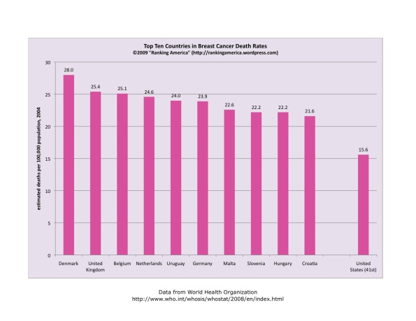 Breast Cancer Death Rates.xlsx