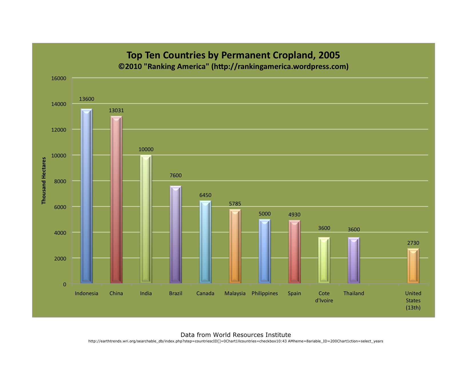 Environment and Natural Resources | Ranking America | Page 7