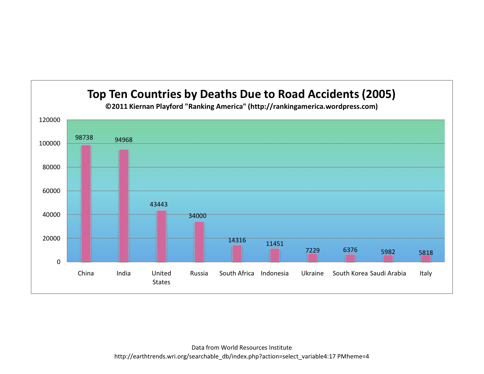 The U S ranks 3rd in s due to road accidents