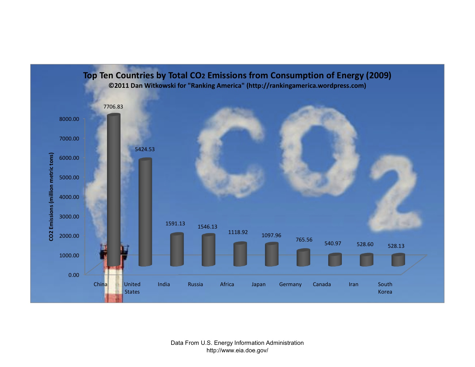 footprint calculation co2 emission energy consumption Wwf's footprint calculator: we hope you like our carbon footprint calculator your individual emissions are built up from the energy you use personally for.