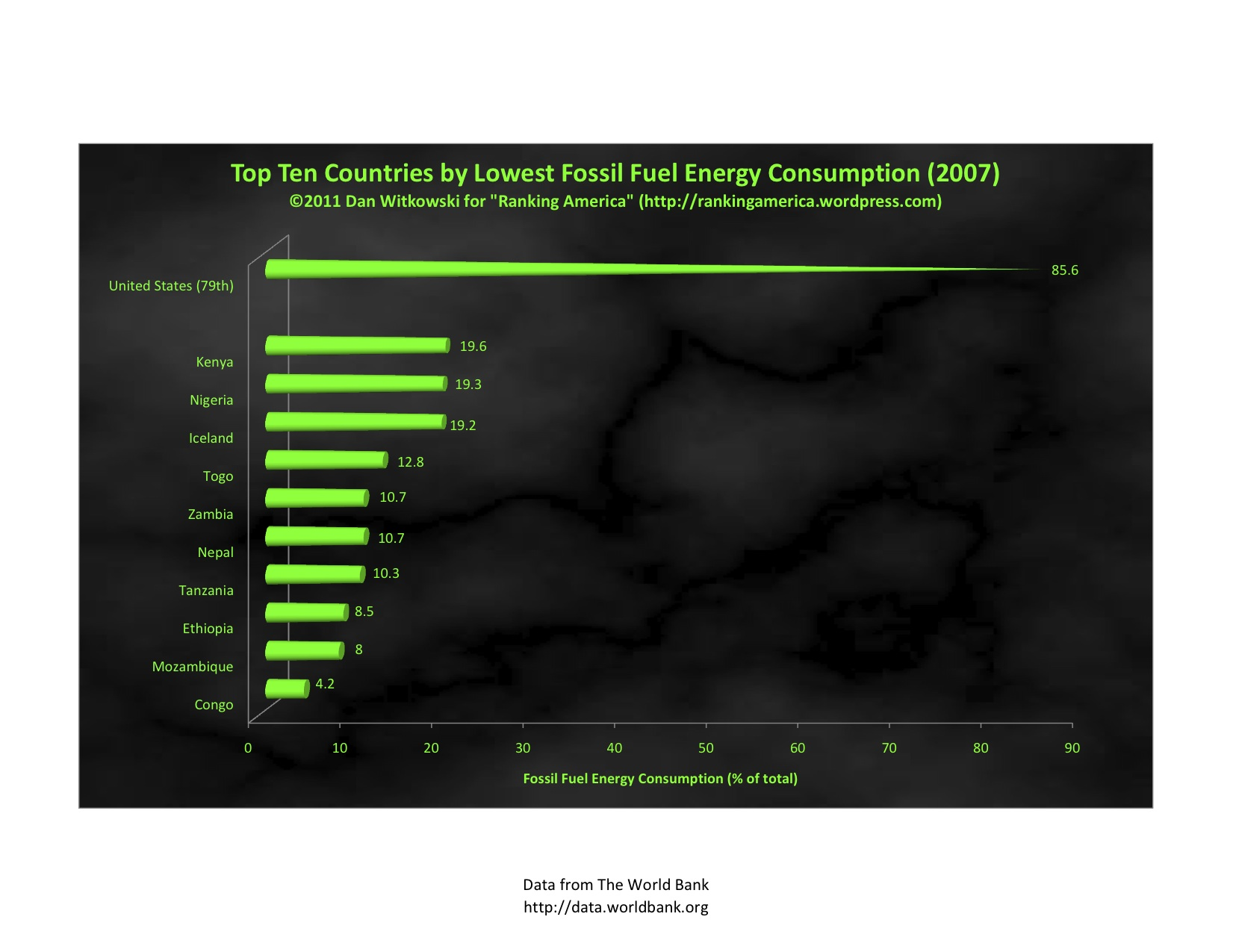 fossil fuels essay environmental impact of the energy industry  energy ranking america prepared by dan witkowski