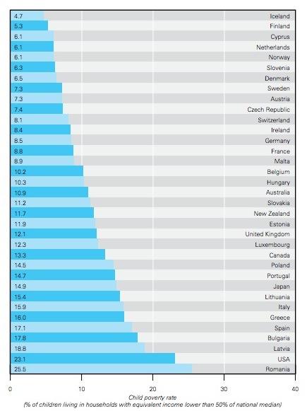 poverty essays united states