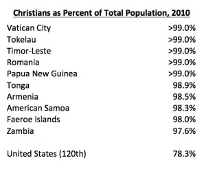 "Preview of ""Christians as percent of total population.xlsx"""