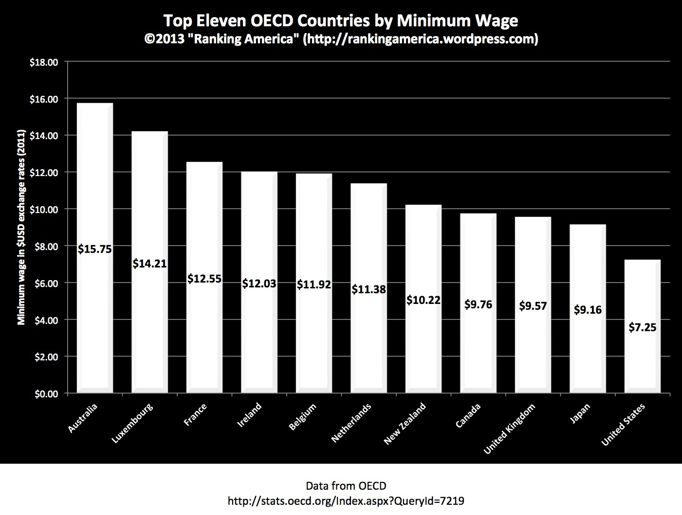 The us ranks 11th in minimum wage ranking america preview of minimum wagexlsx publicscrutiny Choice Image