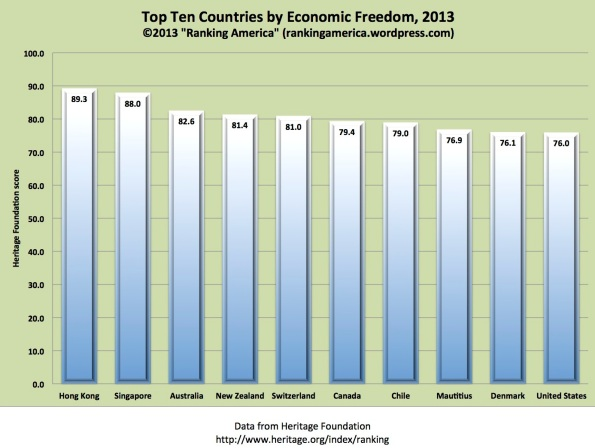 "Preview of ""Economic Freedom.xlsx"""