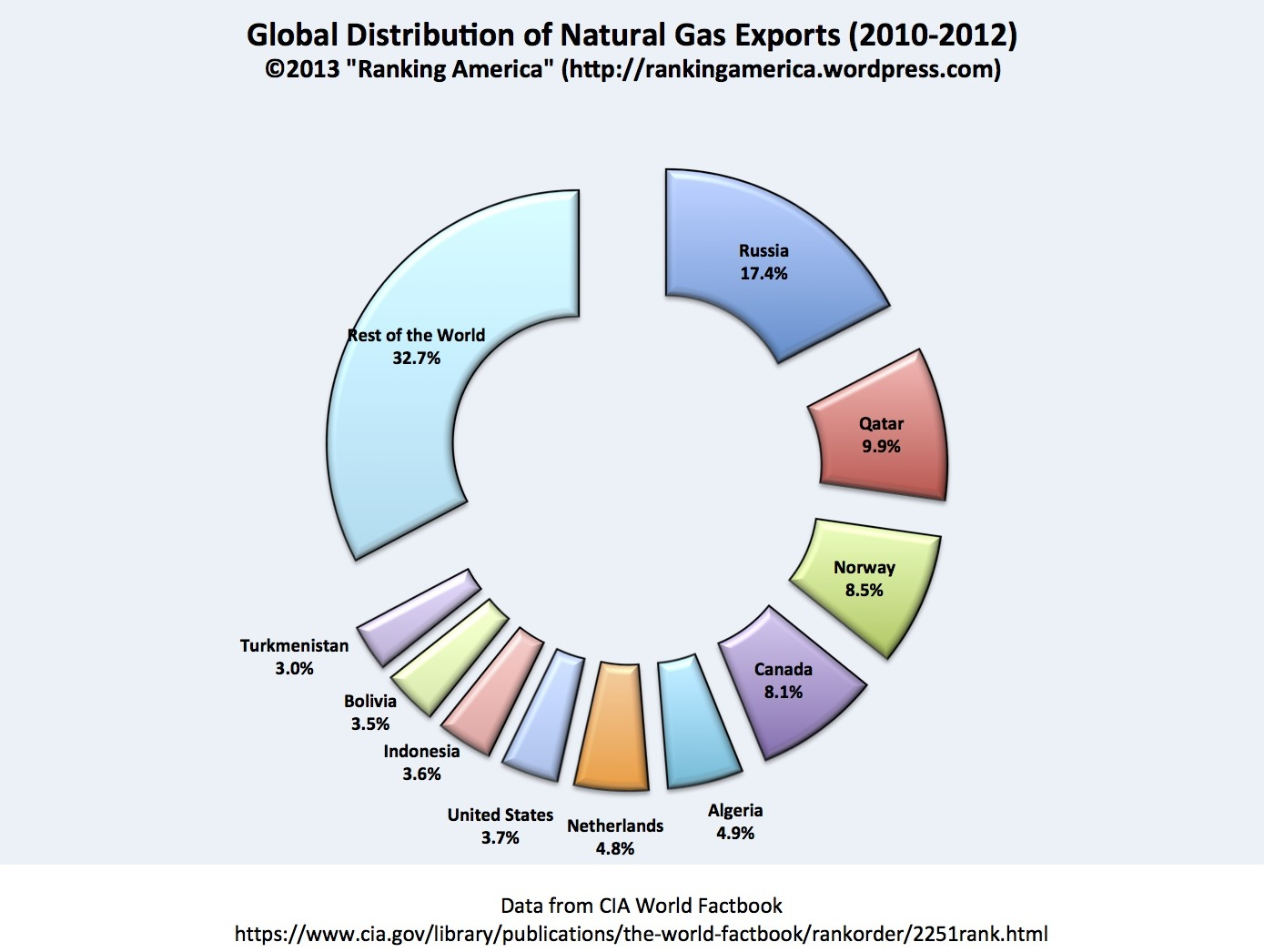 Natural Gas Countries Ranking