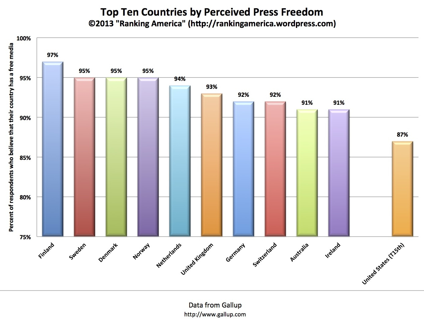 freedom of the press in america A current case in south carolina, as detailed by media academic doug fisher, illustrates the gross injustice of letting the press do as it likes, how a newspaper is a convicting a man before trial.