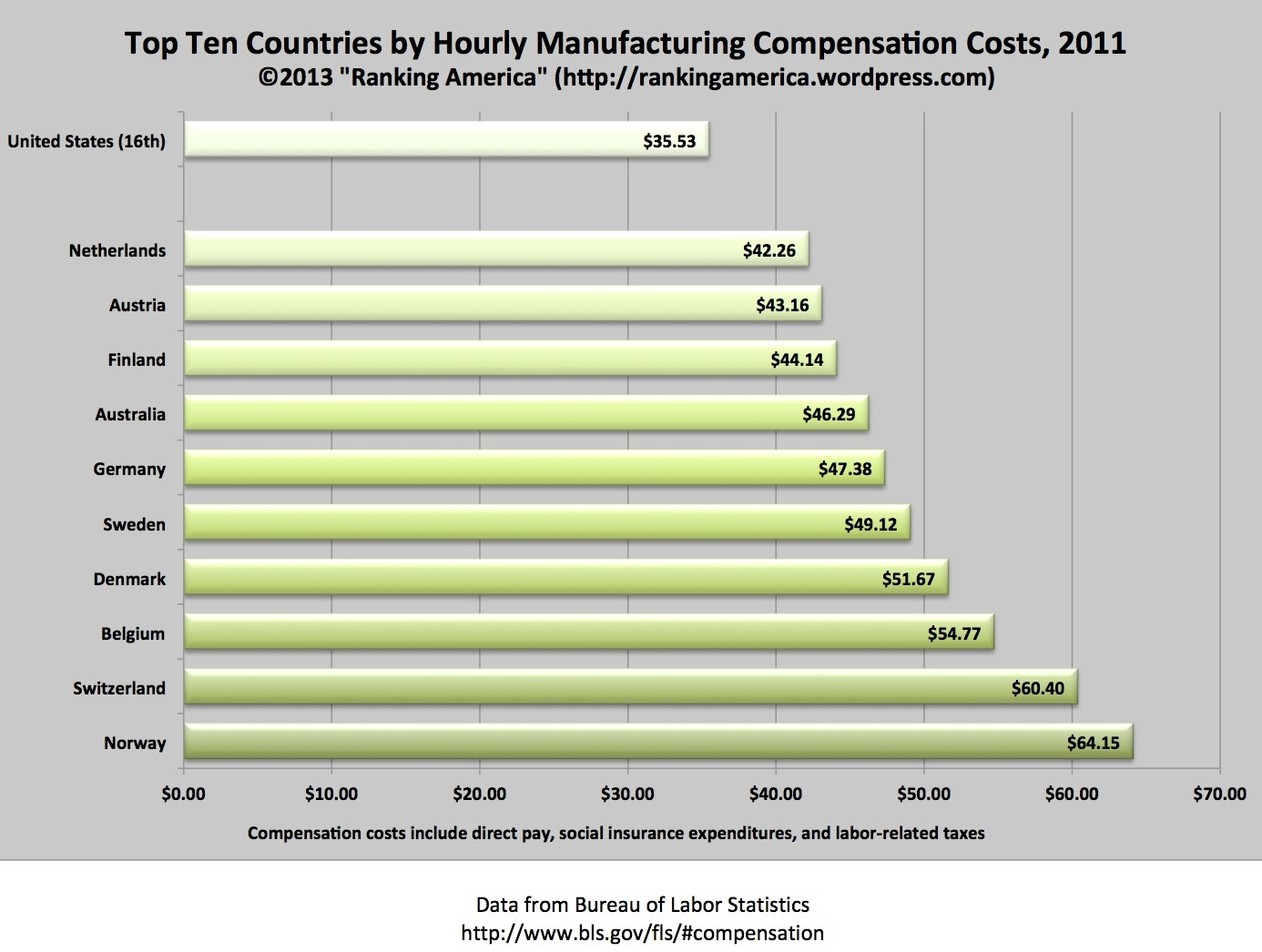 Preview Of Manufacturing Compensation Costs Xlsx