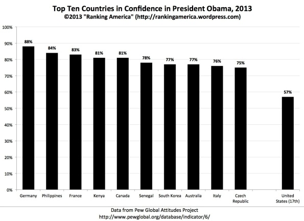 "Preview of ""Confidence in President Obama.xlsx"""