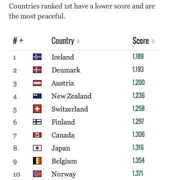 Image from http://www.visionofhumanity.org/#/page/indexes/global-peace-index