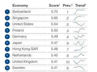 Chart from the World Economic Forum. http://www3.weforum.org/docs/GCR2014-15/GCR_Rankings_2014-2015.pdf