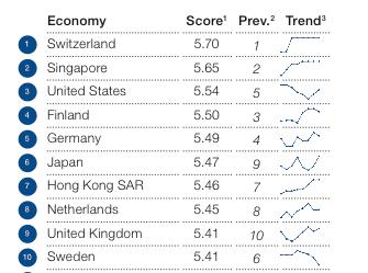 Chart from the World Economic Forum. http://www3.weforum.org/docs/GCR2014-15/GCR_Rankings_2014-2015.pdf