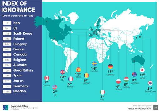 Chart from Ipsos https://www.ipsos-mori.com/researchpublications/researcharchive/3466/Perceptions-are-not-reality-10-things-the-world-gets-wrong.aspx#gallery[m]/1/