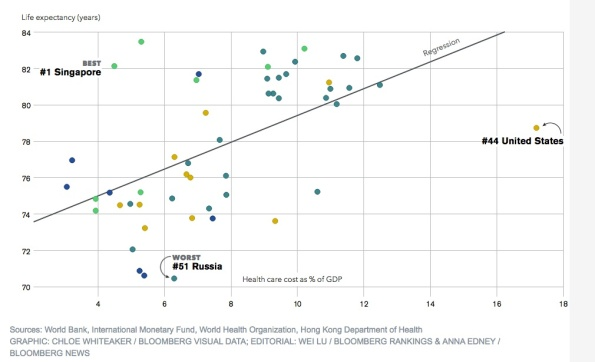Data from Bloomberg.com http://www.bloomberg.com/infographics/2014-09-15/most-efficient-health-care-around-the-world.html